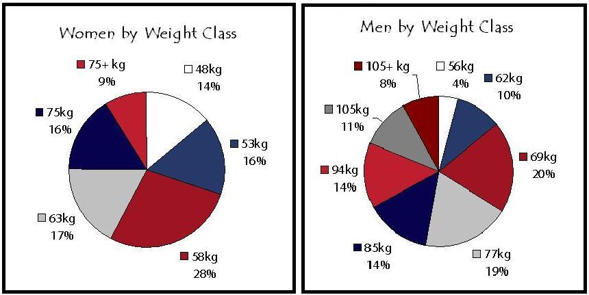 American Open Weight Class Distribution Pie Chart